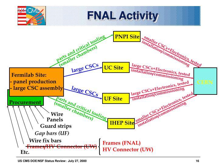 FNAL Activity
