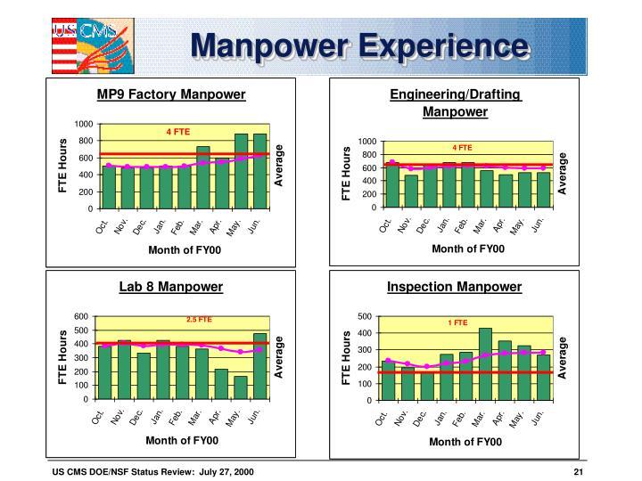 Manpower Experience