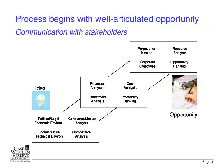 Process begins with well articulated opportunity