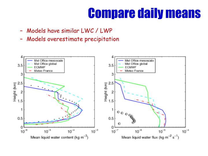 Compare daily means