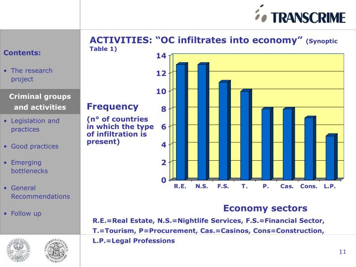 "ACTIVITIES: ""OC infiltrates into economy"""