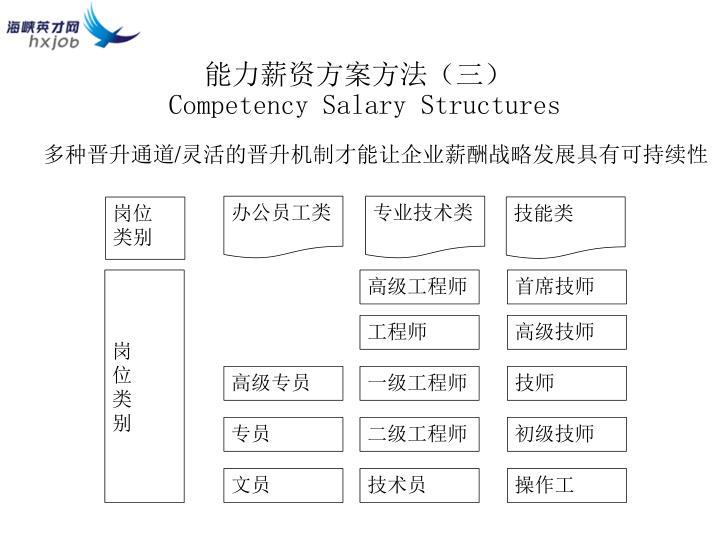 能力薪资方案方法(三)