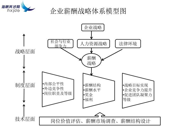 企业薪酬战略体系模型图