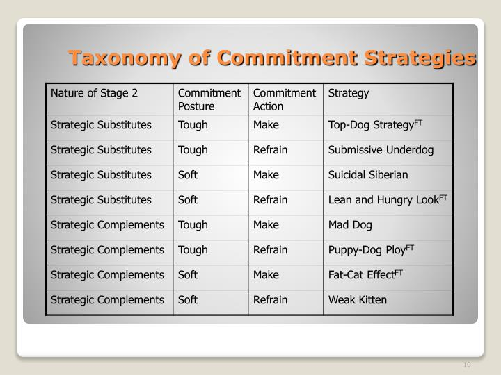 Taxonomy of Commitment Strategies