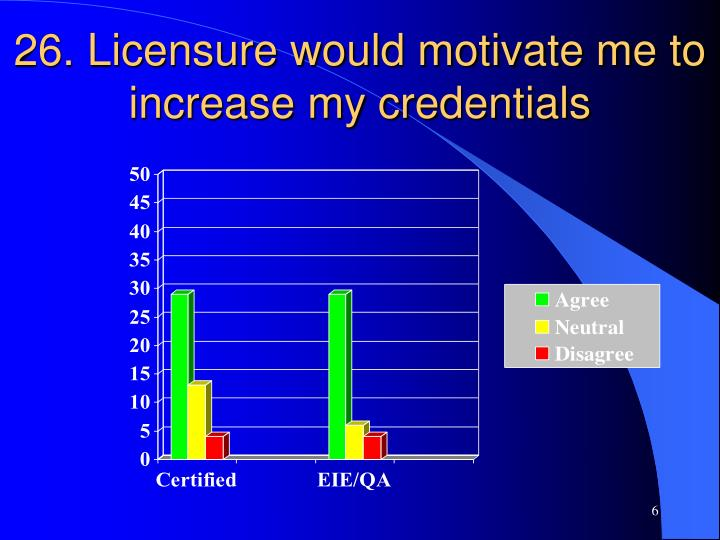 26. Licensure would motivate me to increase my credentials