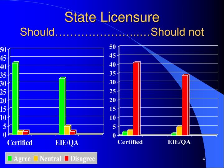 State Licensure
