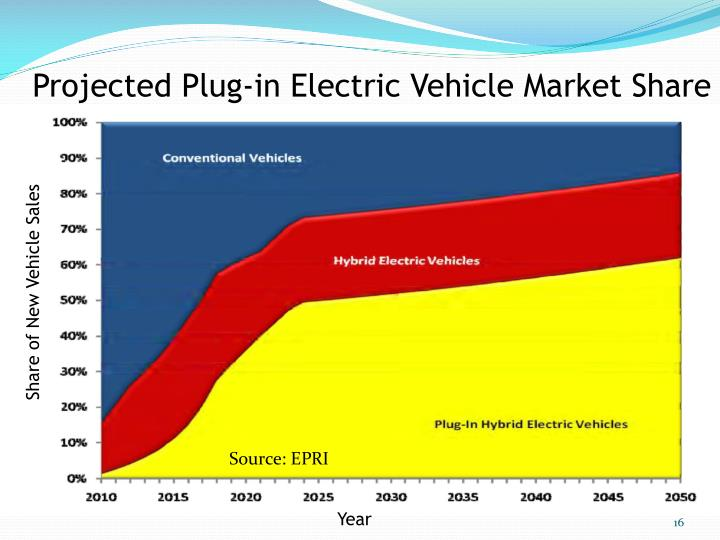 Projected Plug-in Electric Vehicle Market Share
