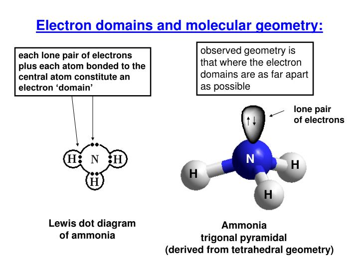 Electron domains and molecular geometry