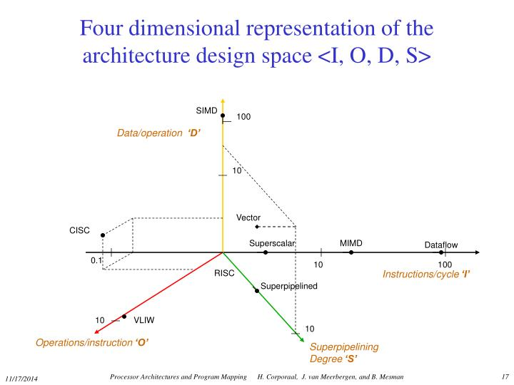 Four dimensional representation of the architecture design space <I, O, D, S>