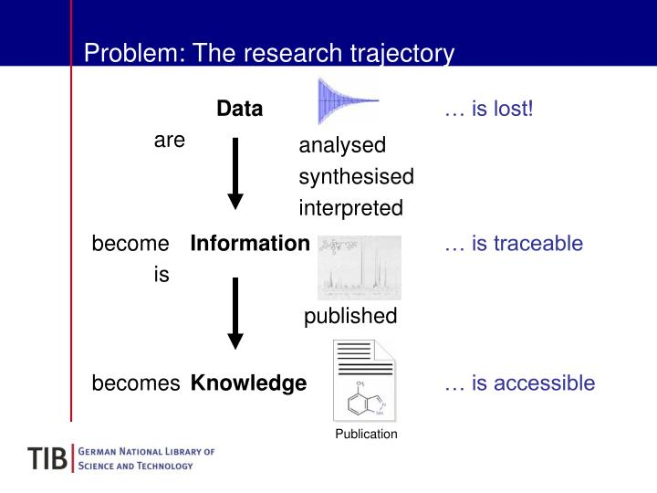 Problem: The research trajectory