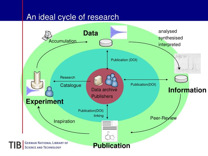 An ideal cycle of research