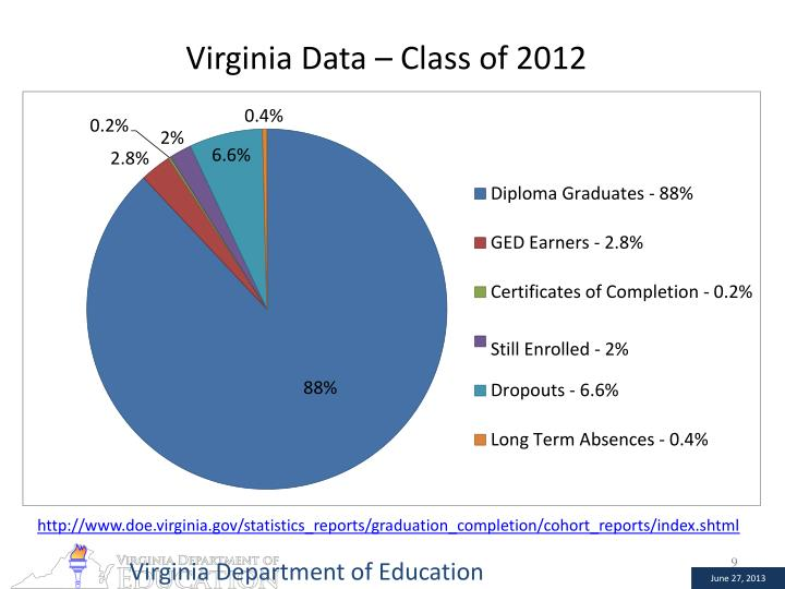 Virginia Data – Class of 2012