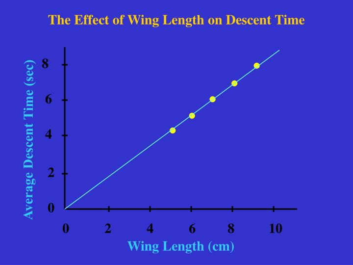 The Effect of Wing Length on Descent Time