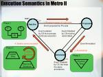 execution semantics in metro ii1