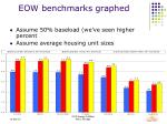 eow benchmarks graphed