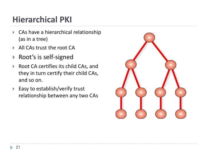 Hierarchical PKI
