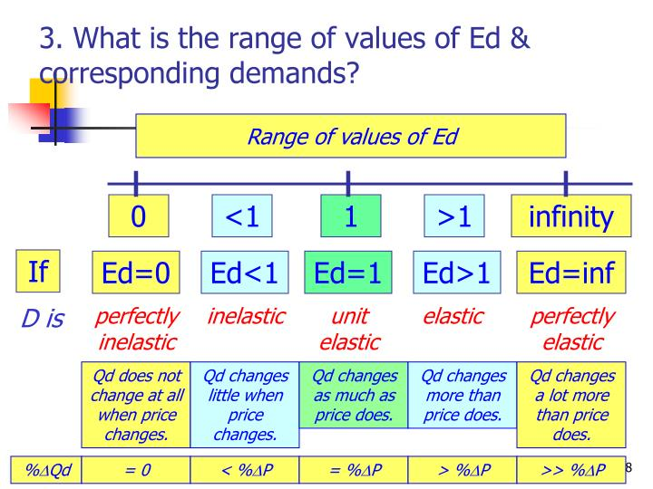 3. What is the range of values of Ed & corresponding demands?