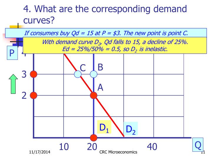 4. What are the corresponding demand curves?
