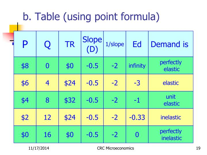 b. Table (using point formula)