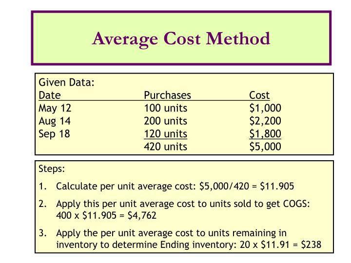 Average Cost Method