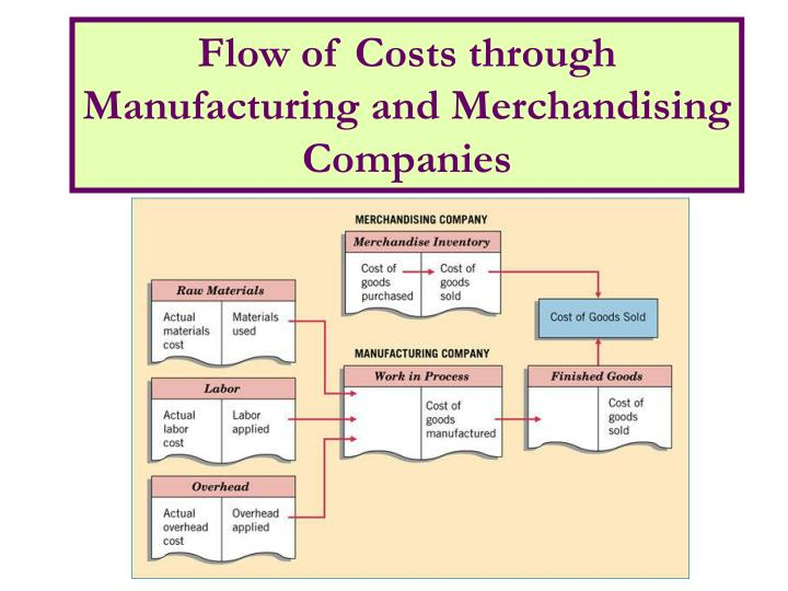 Flow of Costs through Manufacturing and Merchandising Companies