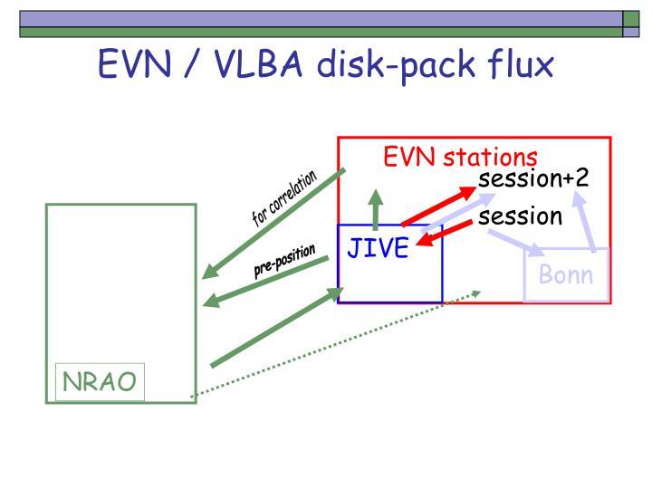 Evn vlba disk pack flux