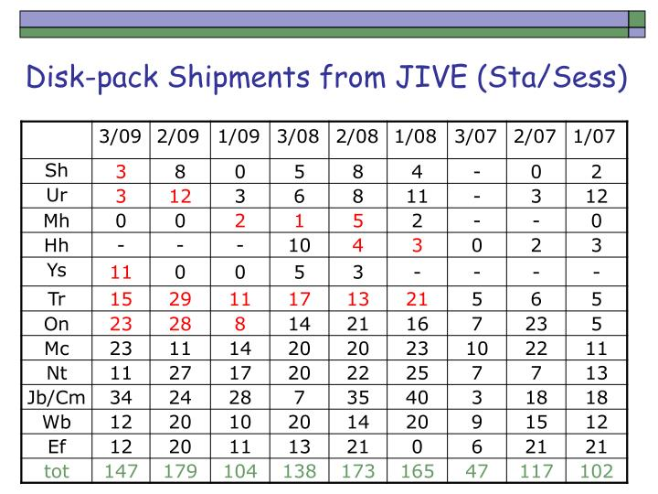 Disk-pack Shipments from JIVE (Sta/Sess)