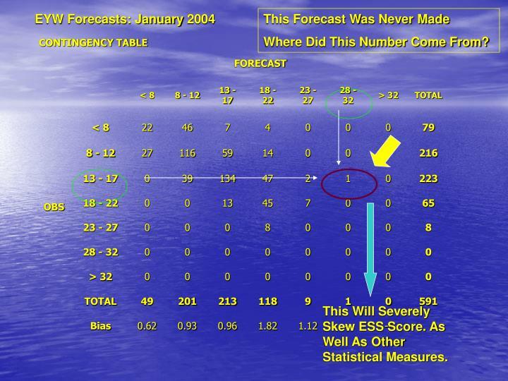EYW Forecasts: January 2004