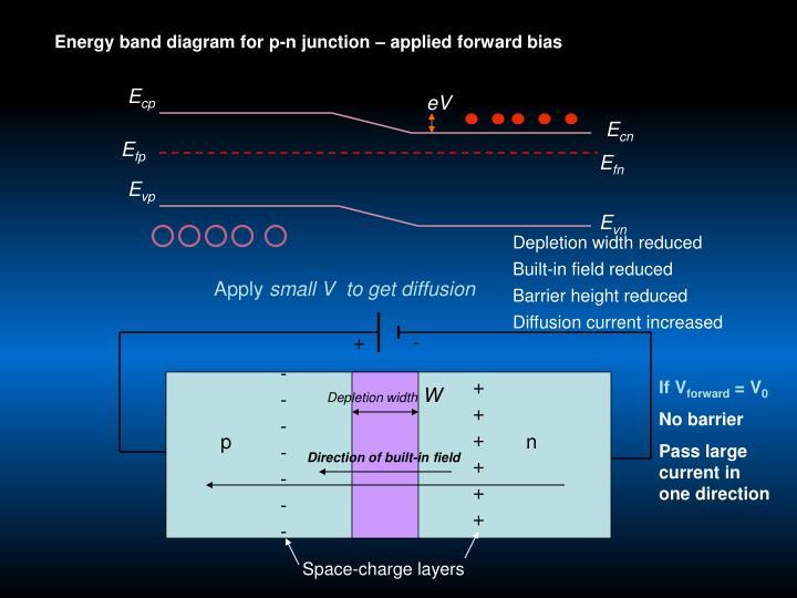 Energy band diagram for p-n junction – applied forward bias