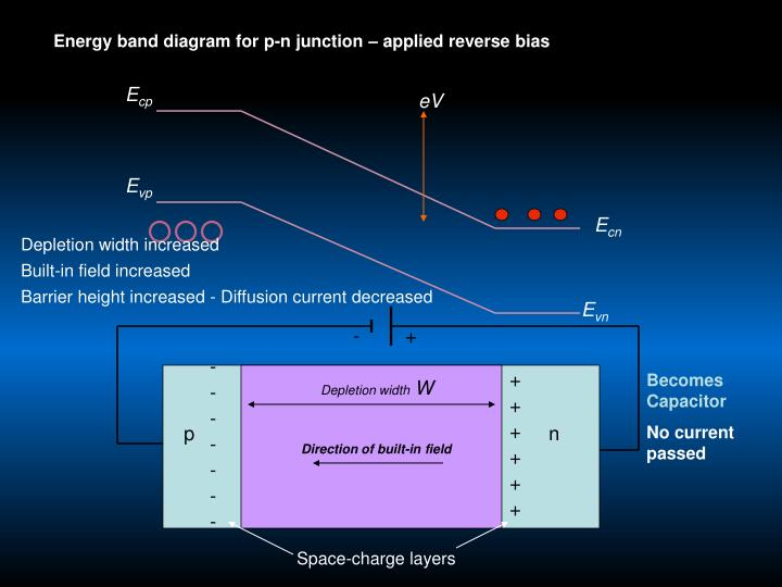 Energy band diagram for p-n junction – applied reverse bias
