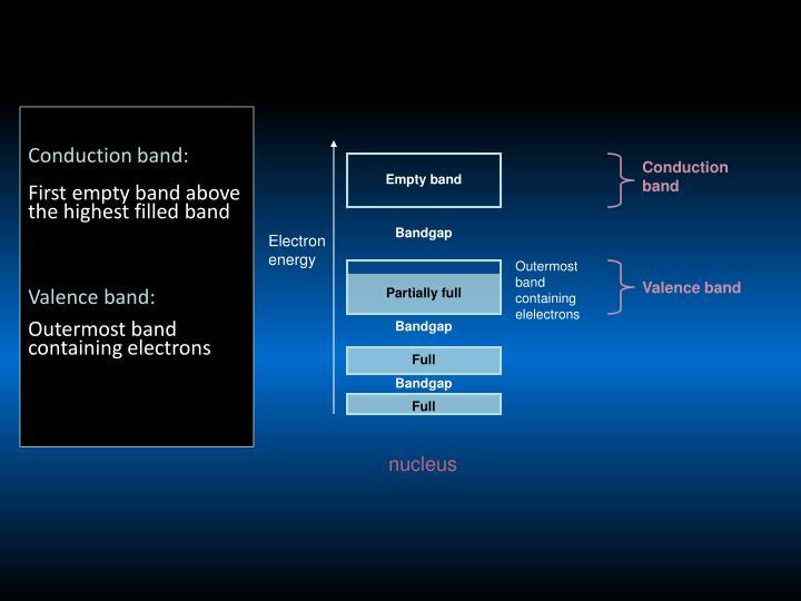 Conduction band: