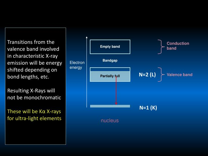 Transitions from the valence band involved in characteristic X-ray emission will be energy shifted depending on bond lengths, etc.