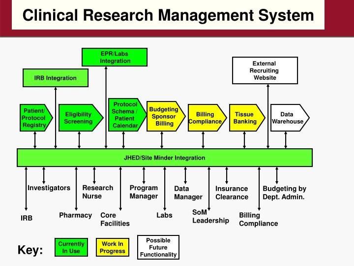 Clinical Research Management System