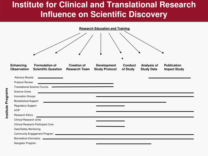 Institute for clinical and translational research influence on scientific discovery