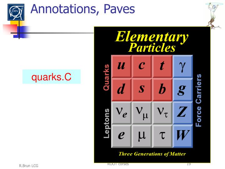 Annotations, Paves