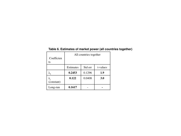 Table 6. Estimates of market power (all countries together)