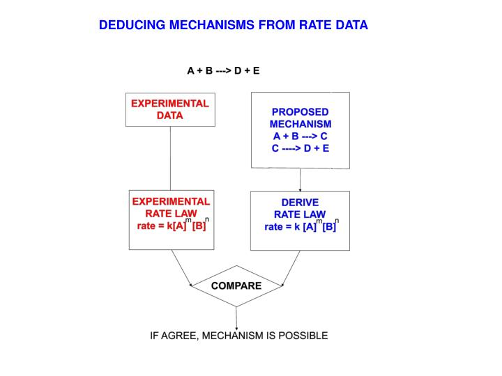 DEDUCING MECHANISMS FROM RATE DATA
