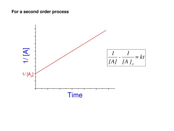 For a second order process