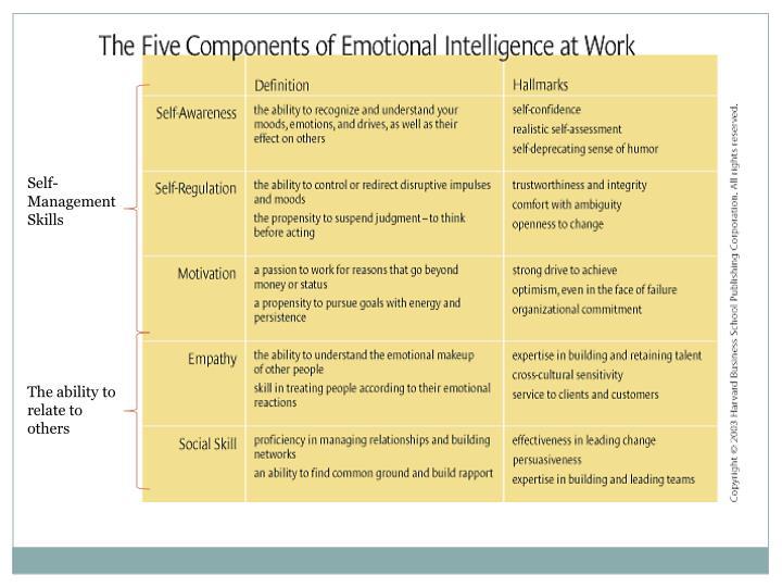 Self-Management Skills
