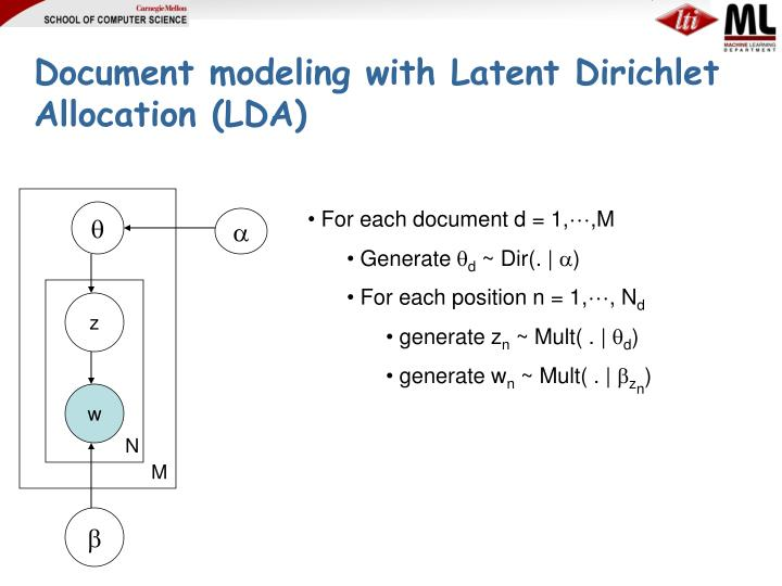 Document modeling with Latent Dirichlet Allocation (LDA)
