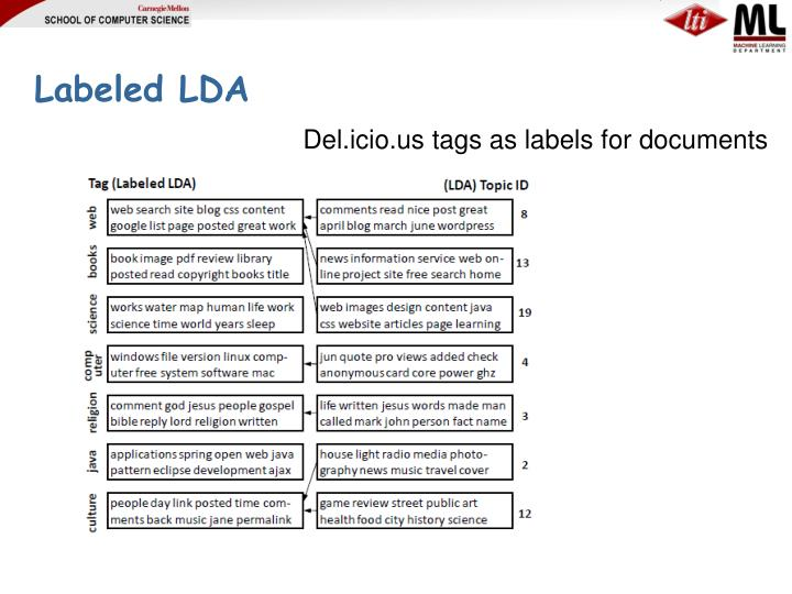 Labeled LDA