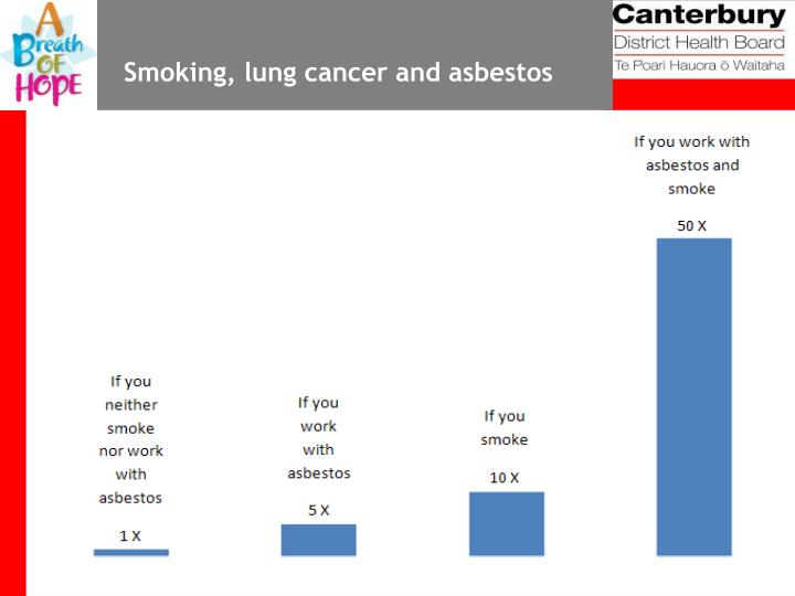 Smoking, lung cancer and asbestos