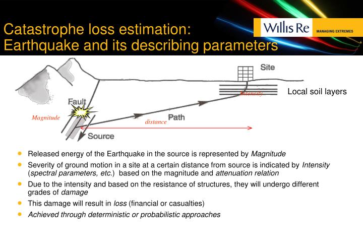 Released energy of the Earthquake in the source is represented by