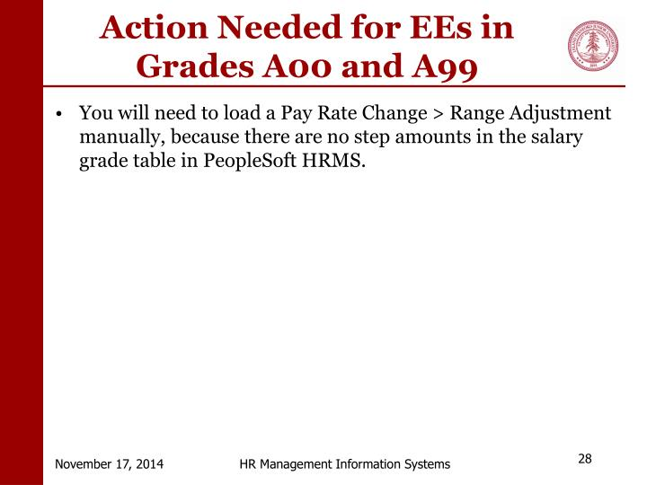 Action Needed for EEs in Grades A00 and A99