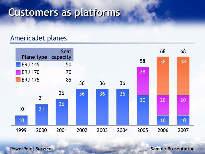 Customers as platforms