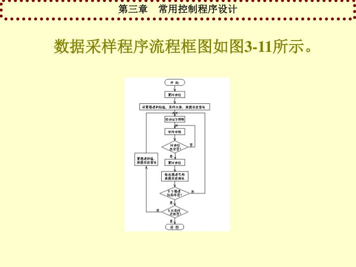 数据采样程序流程框图如图3-11所示。