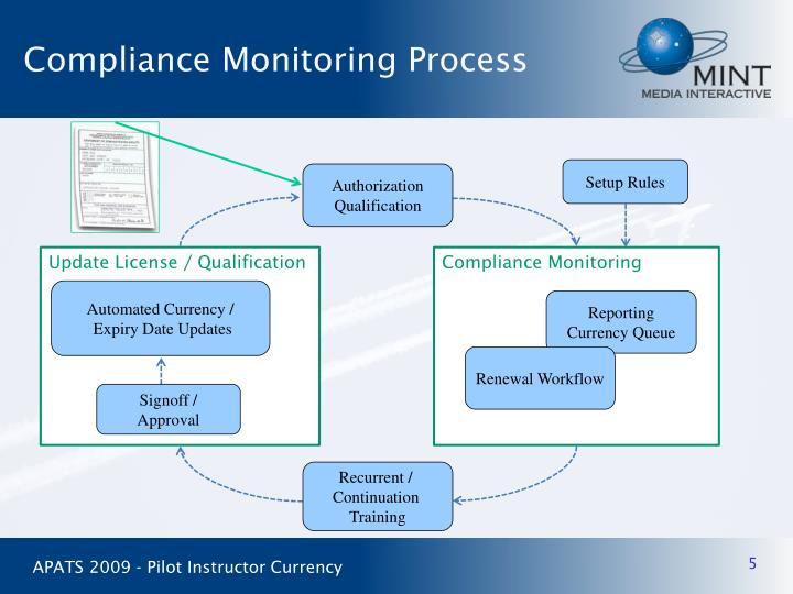 Compliance Monitoring Process