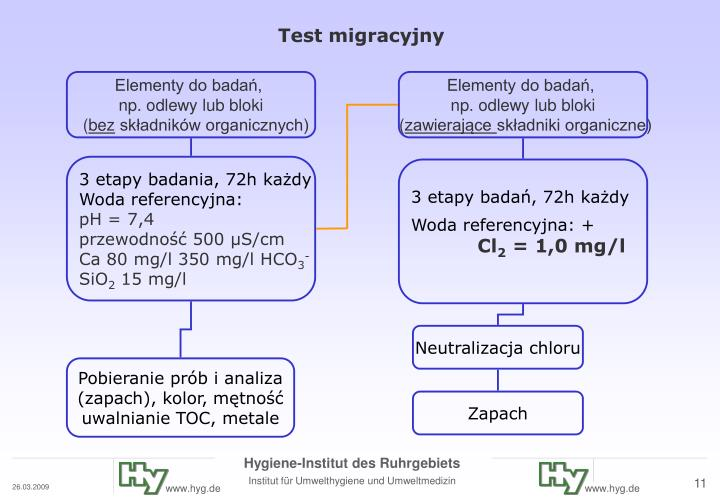 Test migracyjny
