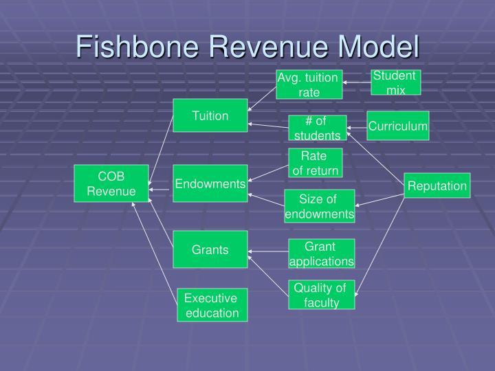 Fishbone Revenue Model
