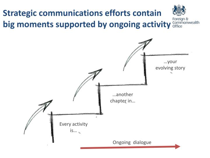 Strategic communications efforts contain big moments supported by ongoing activity